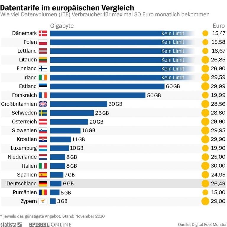 Мобильный интернет на Кипре и в остальной Европе