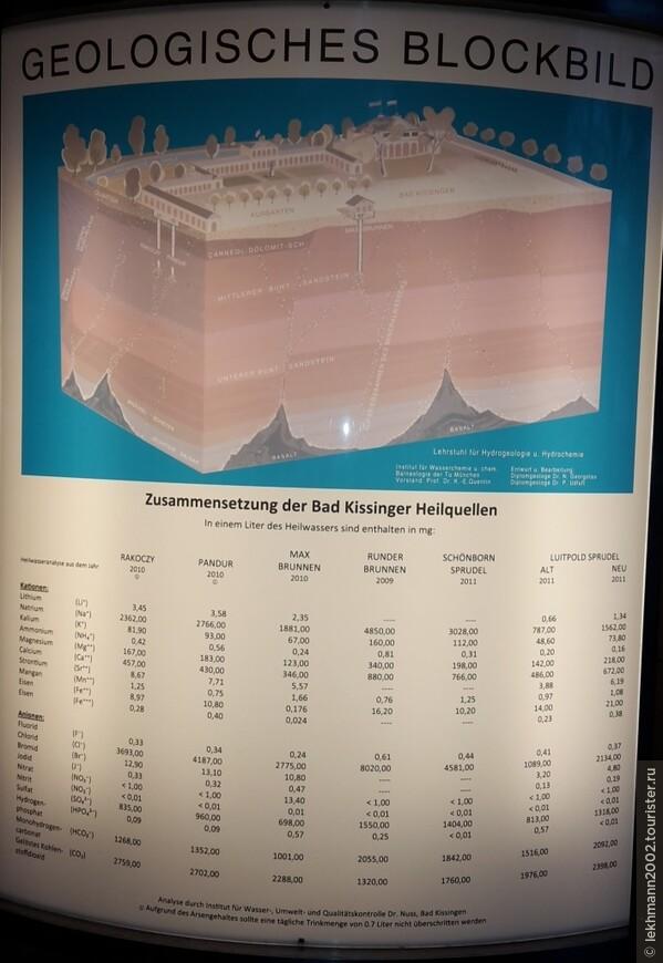 На таблице указан процентный состав минералов в воде местных источников.